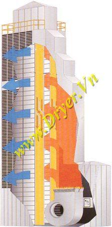 máy sấy nông sản dạng tháp
